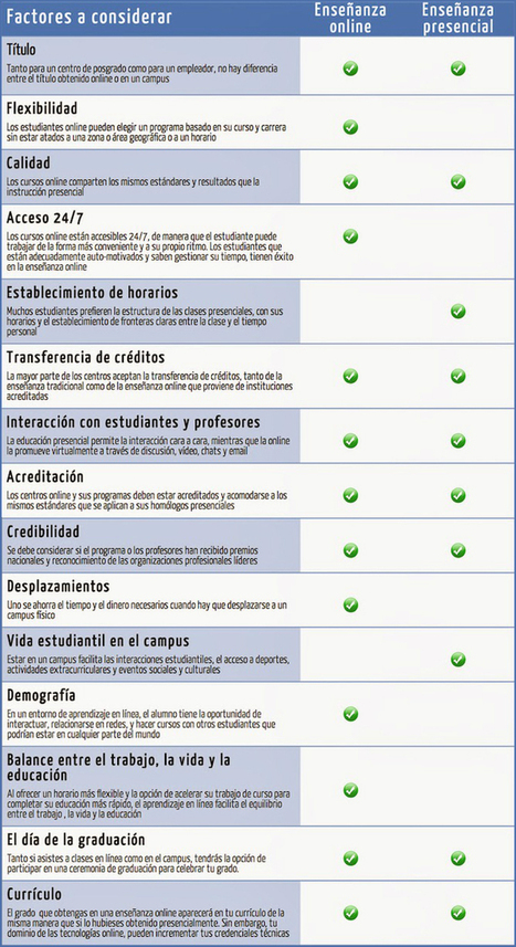 EVALUACIÓN EDUCATIVA, ONLINE Y PRESENCIAL - INED21 | Educación a Distancia y TIC | Scoop.it