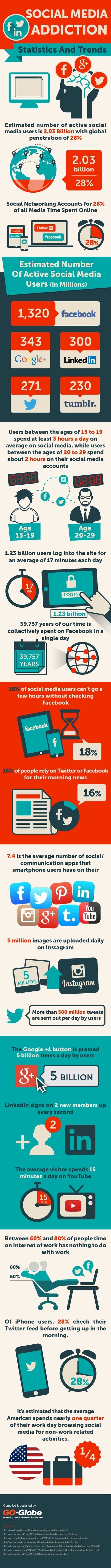 Social Media Addiction: Statistics & Trends [INFOGRAPHIC] - AllTwitter | Social Media News | Scoop.it