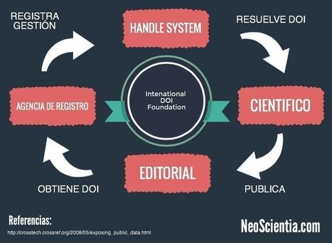 CrossRef: Conoce la navaja suiza del científico 2.0   Biblioteca de Alejandro Melo-Florián   Scoop.it
