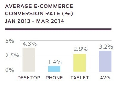 Study: Mobile E-Commerce Sales Projected To Reach $50B By End Of 2014 | Mobile Customer Experience Management | Scoop.it