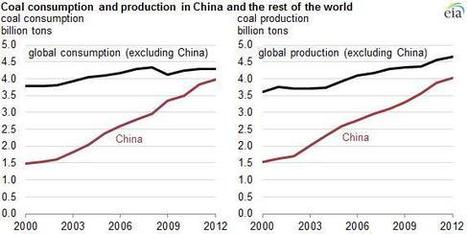 Peak Pollution: China to Lead the Clean Energy Revolution | Sustain Our Earth | Scoop.it