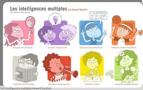 Les intelligences Multiples en 4' » Et Maintenant | Tic et enseignement | Scoop.it