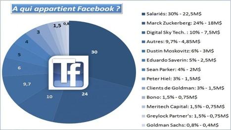 L'Histoire économique de Facebook   Toutfacebook.fr   Veille Facebook   Scoop.it