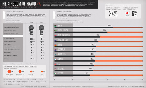 The kingdom of fraud: Global economic crime [infographic] | Developing Spatial Literacy | Scoop.it