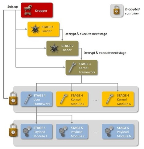 When Governments Attack: Nation-State Malware Exposed | Cyber Defence | Scoop.it