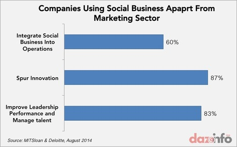 87% Companies Use Social Business To Spur Innovation ! - Dazeinfo | Social Business | Scoop.it