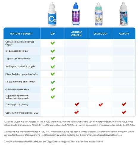 BEST O2 Drops on the Market - see for yourself! | Your Wealth Is Your Health! | Scoop.it