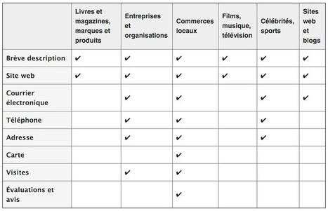 12 Problèmes Marketing pour une Page Facebook et leurs Solutions | Emarketinglicious | Communication, marketing, informations, TIC ! | Scoop.it