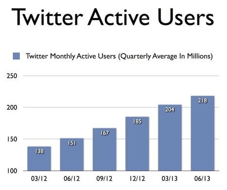 How Many Active Users Does Twitter Have, And How Fast Is It Growing? [STATS] - AllTwitter | Planet Media Digital Studio | Scoop.it