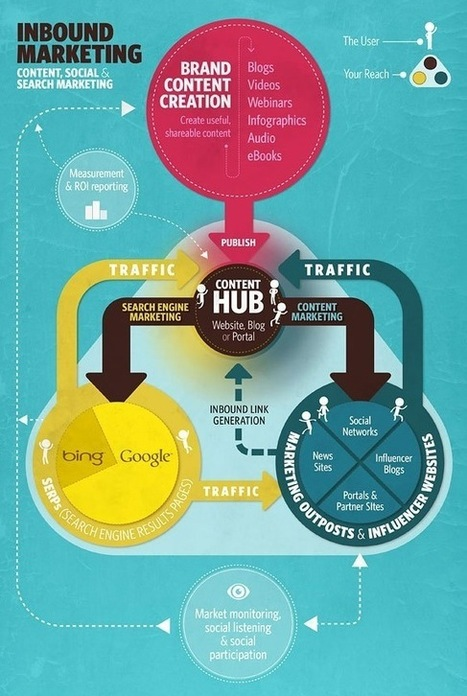 Infographic, Inbound Marketing Content, Social, and Search -... | Content Marketing Secrets | Scoop.it