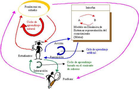 APRENDIZAJE BASADO EN PROYECTOS CON HERRAMIENTAS TIC | Project management | Scoop.it