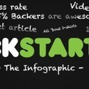 Kickstarter for Tshirts – Infographic   T-shirt Lovers!   Scoop.it