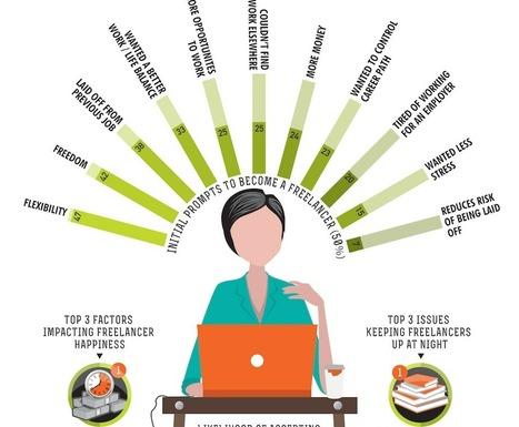 [Infographie] Pourquoi les américains deviennent freelances | La vie en agence web | Scoop.it