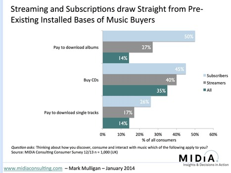 How Streaming Will Impact Music Sales - Music Industry Blog (blog) | Music Streaming | Scoop.it