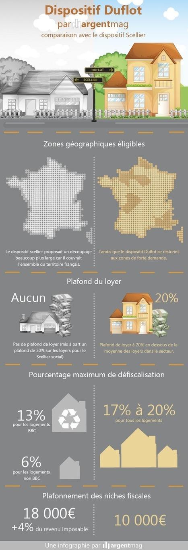 Gratuit : Infographie defiscalisation immobiliere 2013 : loi Duflot VS loi Scellier + Simulateur loi Duflot   veille juridique immobilier   Scoop.it