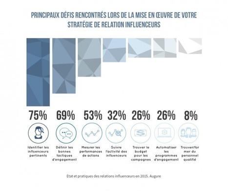 Etat et pratiques des relations influenceurs en 2015 [Étude Augure] - Augure | Veille en communication & marketing | Scoop.it