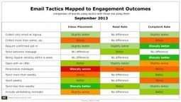 Which Email Practices Seem to be Working for Brands? | eCRM and Email Marketing | Scoop.it