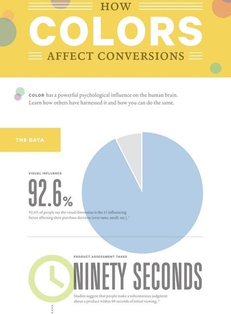 How Colors Affect Conversions - Infographic | People Data, Infographics & Sweet Stats | Scoop.it