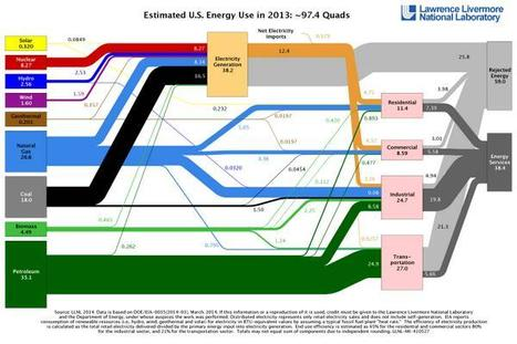 How is energy used? More energy ends up rejected than used! | Climate & Clean Air Watch | Scoop.it
