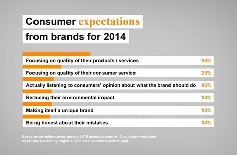 What consumers want from brands in 2014 | Entrepreneurship | Scoop.it