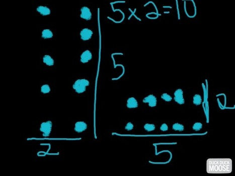 SraMolina » Blog Archive » Mi estrategia favorita para multiplicar es la matriz | Ipads en el aula | Scoop.it