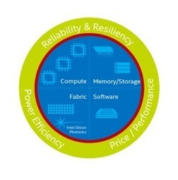 Setting a Path for the Next-Generation of High-Performance Computing Architecture - insideHPC   opencl, opengl, webcl, webgl   Scoop.it