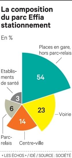 SNCF, numéro deux des parkings en France, avec safiliale Effia | Mission Calais - SNCF Développement - le Cal'express - | Scoop.it