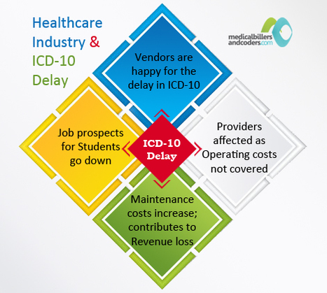 What Percentage of Healthcare Industry is Affected Due to ICD 10 Delay? | Medical Billing Company | Scoop.it