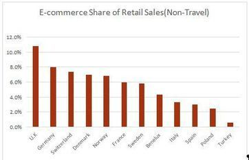 Turkey's New Emerging Market: E-Commerce - Consumer Protection - Turkey   Ali GÖKSU   Scoop.it