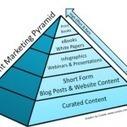 Waarom drukwerk de top is van de content marketing pyramide | BlokBoek e-zine | Scoop.it