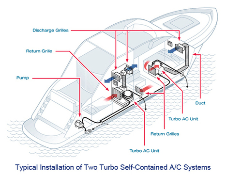 Marine Boat & Yacht Marine Air Conditioning & Refrigeration Systems | Marine Yacht Refrigeration & Cooling Systems | Scoop.it
