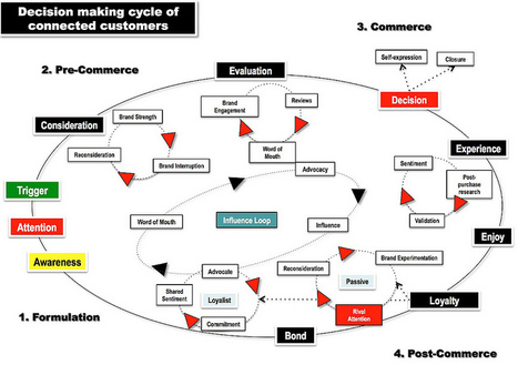 The State of Social Marketing 2011 – 2012 - Brian Solis | social media literacy | Scoop.it