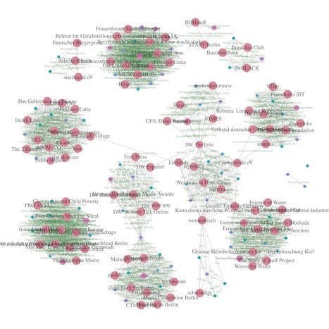 Some fun (and insights) with facbook's graph API   Social Network Analysis   Scoop.it