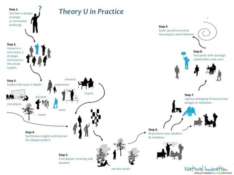 Theory U in Practice « Natural Innovation | Art of Hosting | Scoop.it