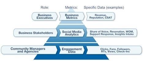 Calculer le ROI des médias sociaux est une perte de temps - MediasSociaux.fr   Web marketing, comment optimiser ses campagnes et en mesurer les retours   Scoop.it
