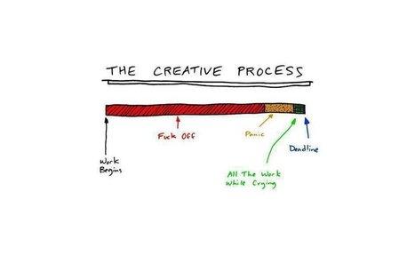 Het creatieve proces :-) | Creativiteit, | Scoop.it