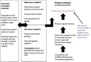 Supplier–customer relationships: A case study of power dynamics   Key account management   Scoop.it