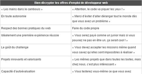 Développeurs web : décodez le jargon des recruteurs dans les offres d'emploi | La Boîte à Idées d'A3CV | Scoop.it
