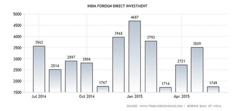 India Foreign Direct Investment | 1995-2015 | Data | Chart | Calendar | GDP Global: Investment Promotion Agencies, IPA, Foreign Direct Investment, FDI, Economic Development | Scoop.it