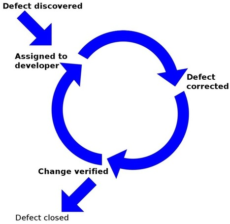 Accelerated Development   Product & Business   Scoop.it