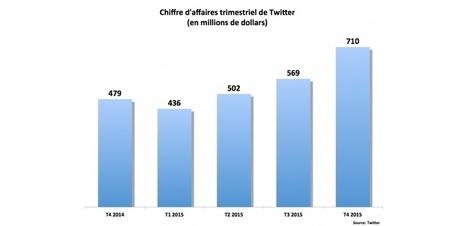 Twitter: le chiffre d'affaires croît mais le nombre d'utilisateurs stagne | Actualité Social Media : blogs & réseaux sociaux | Scoop.it