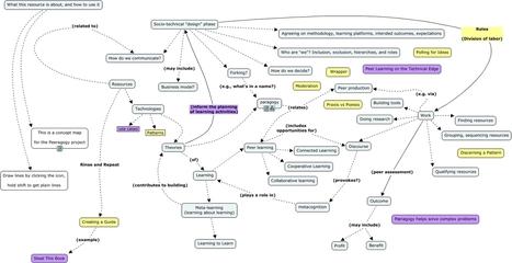 Peeragogy Cmap - Testing Cmap tool for representing peeragogy outline | Kompetenceudvikling af frivillige | Scoop.it