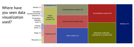 Marketers' #awareness of #dataviz - Smart Hive | e-Xploration | Scoop.it