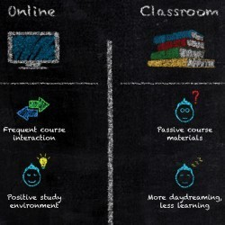 Online vs. Classroom Learning | Visual.ly | Infographics for English class | Scoop.it