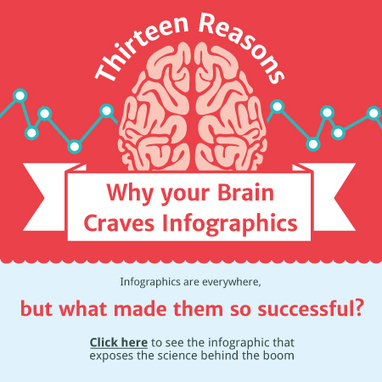 Interactive Infographic - 13 Reasons Why Your Brain Craves Infographics | Inbound marketing, social and SEO | Scoop.it