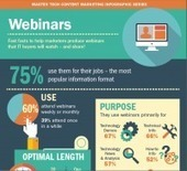 Master Tech Content Marketing Infographic Series: Webinars | Content Marketing 21st century | Scoop.it