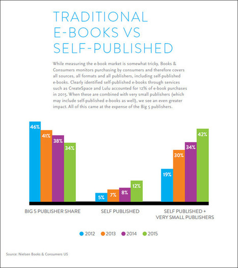 A Few UK and US Charts From Nielsen Book Research | Ebook and Publishing | Scoop.it