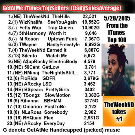"GetAtMe iTunes TopSellers (daily Download averages) The WeekNd crushes em with ""THE HILLS"" over 22,000 today #Wow 