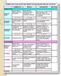 Rúbrica presentación Oral | Educación en gestión servicios alimentación | Scoop.it