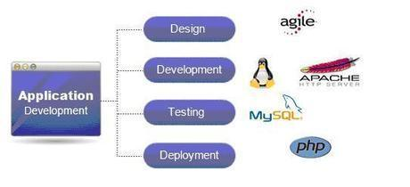 Web Applications Development Service Company India and Custom website design | Web Development Solutions Services India | Scoop.it